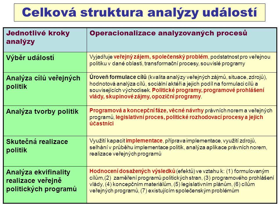 Celková struktura analýzy událostí