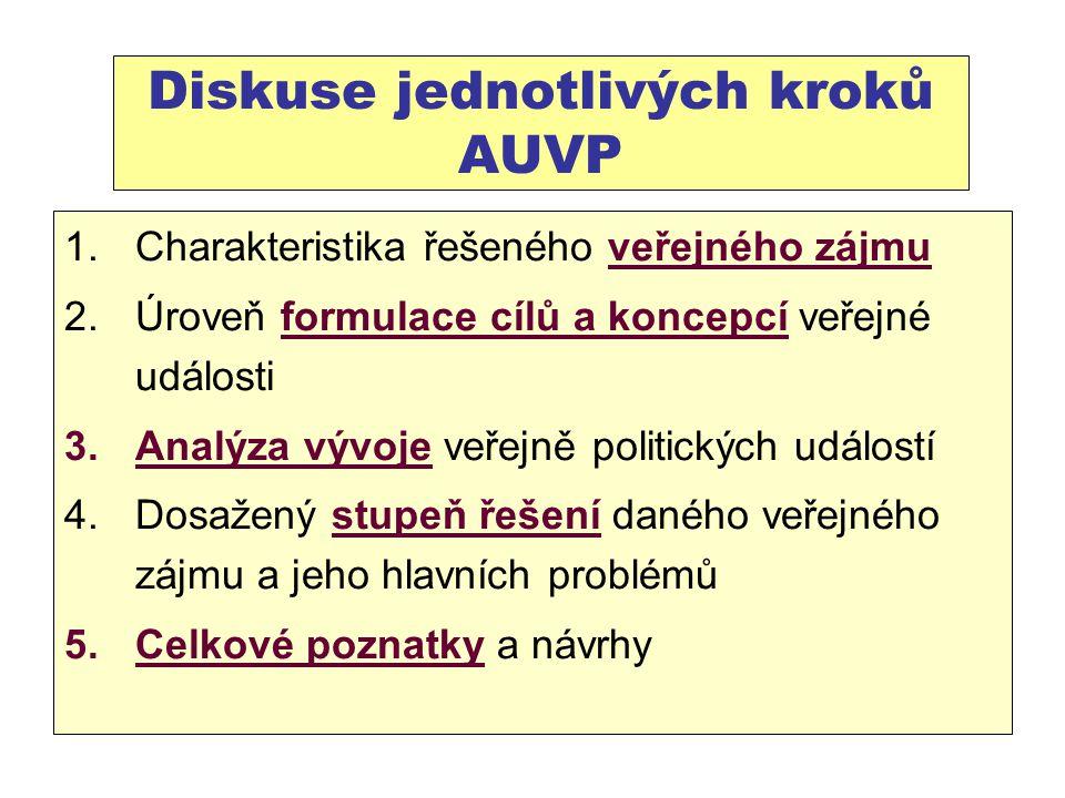 Diskuse jednotlivých kroků AUVP