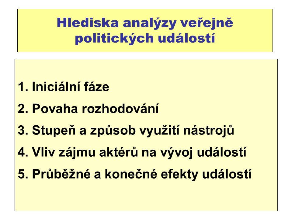 Hlediska analýzy veřejně politických událostí