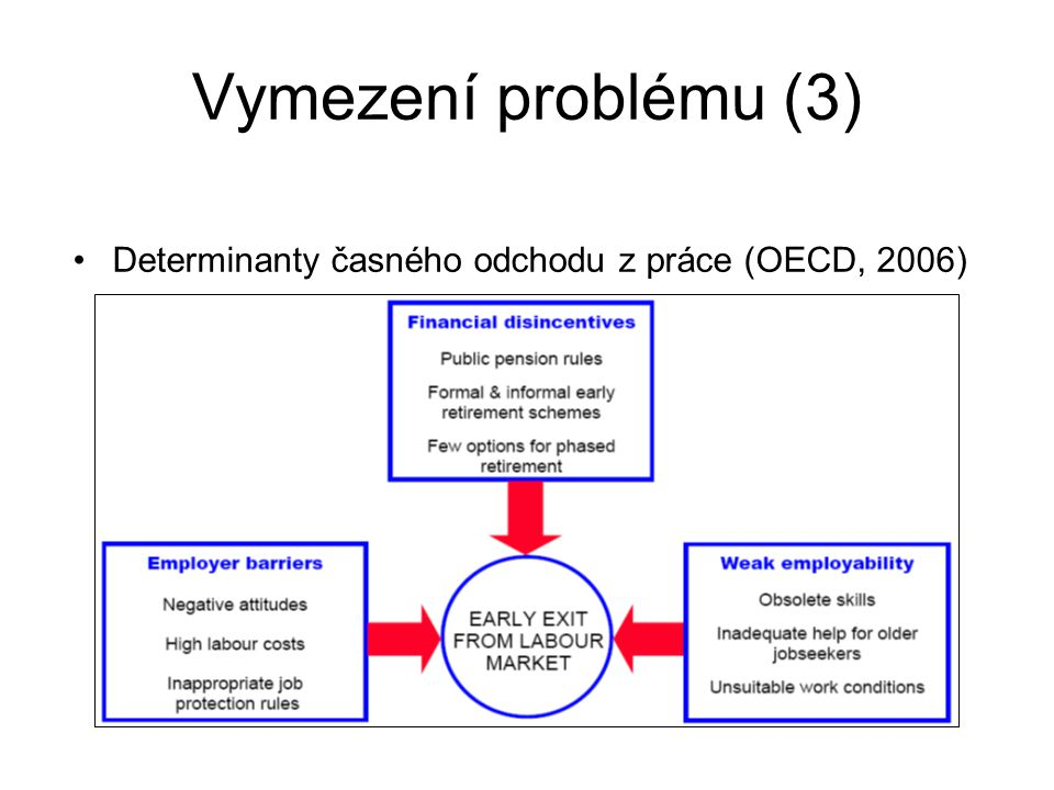 Vymezení problému (3) Determinanty časného odchodu z práce (OECD, 2006)
