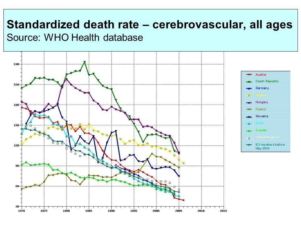 Standardized death rate – cerebrovascular, all ages Source: WHO Health database