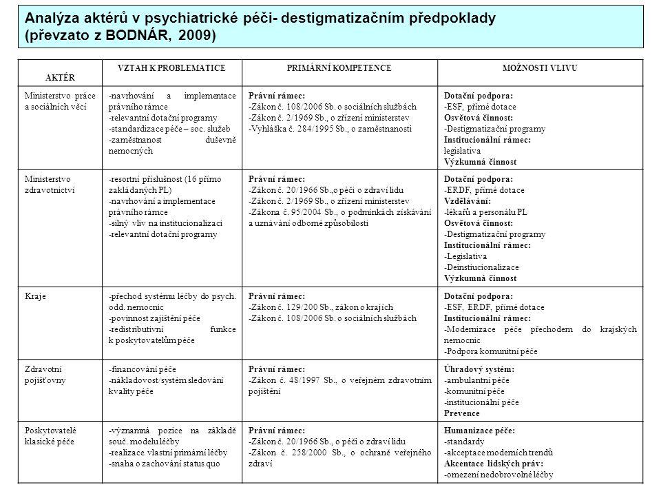Analýza aktérů v psychiatrické péči- destigmatizačním předpoklady