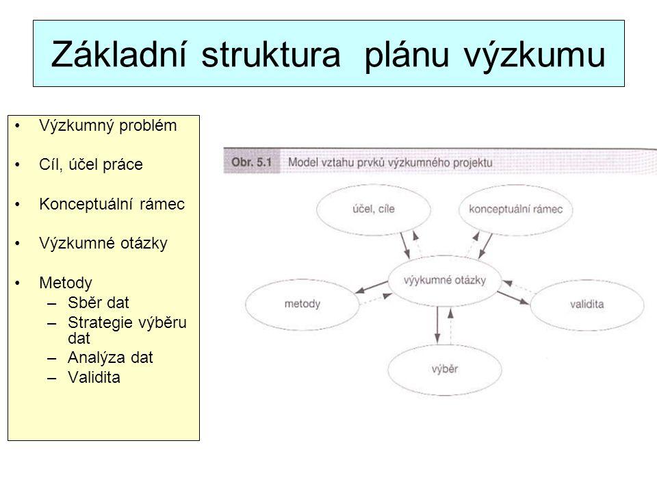 Základní struktura plánu výzkumu