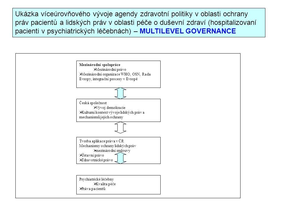 Ukázka víceúrovňového vývoje agendy zdravotní politiky v oblasti ochrany práv pacientů a lidských práv v oblasti péče o duševní zdraví (hospitalizovaní pacienti v psychiatrických léčebnách) – MULTILEVEL GOVERNANCE