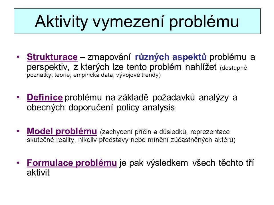 Aktivity vymezení problému