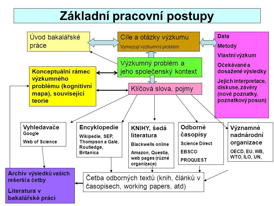 Základní pracovní postupy
