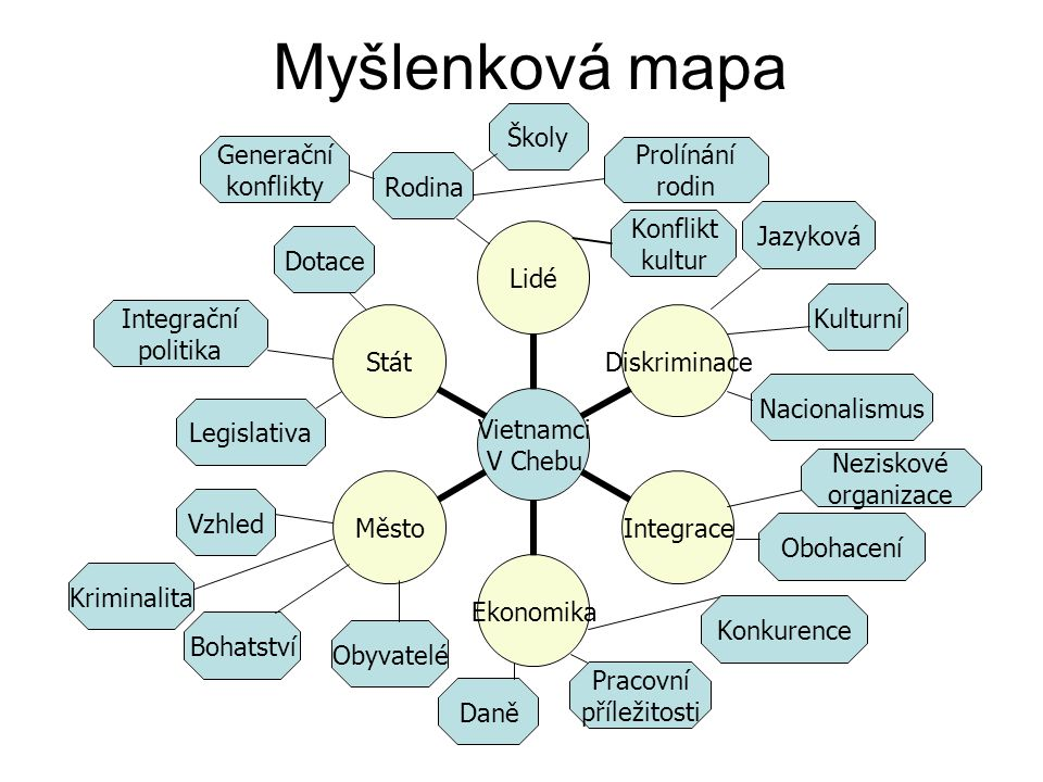 Myšlenková mapa Školy Prolínání rodin Neziskové organizace
