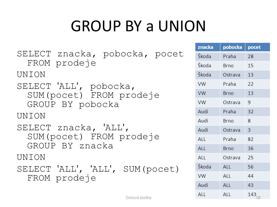 GROUP BY a UNION znacka. pobocka. pocet. Škoda. Praha. 28. Brno. 15. Ostrava. 13. VW. 22.