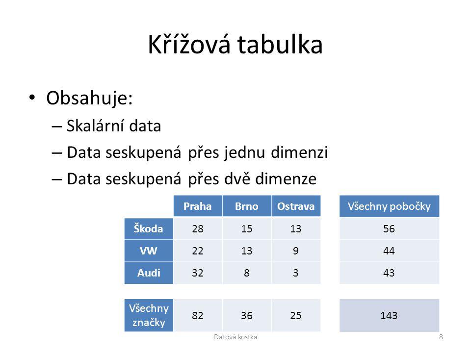 Křížová tabulka Obsahuje: Skalární data