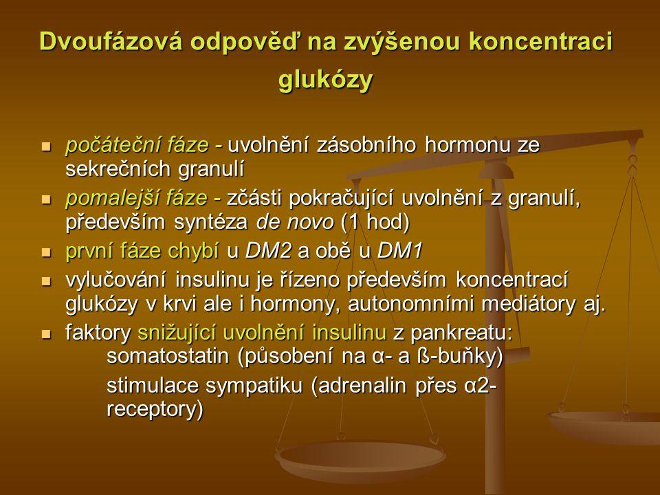 Dvoufázová odpověď na zvýšenou koncentraci glukózy