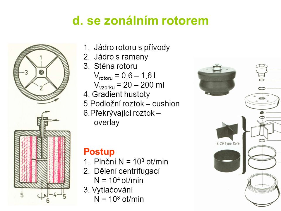 d. se zonálním rotorem Postup Jádro rotoru s přívody Jádro s rameny