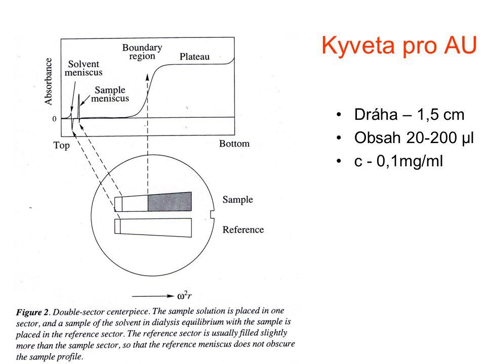 Kyveta pro AU Dráha – 1,5 cm Obsah 20-200 μl c - 0,1mg/ml