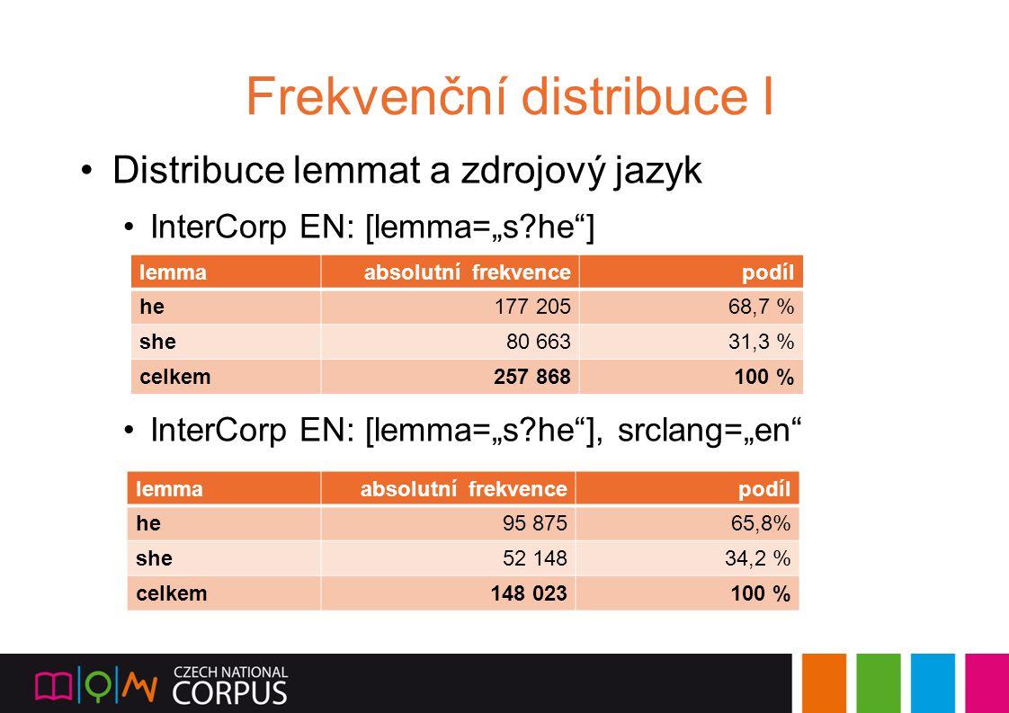 Frekvenční distribuce I