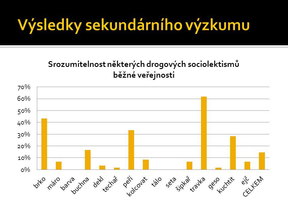 Výsledky sekundárního výzkumu