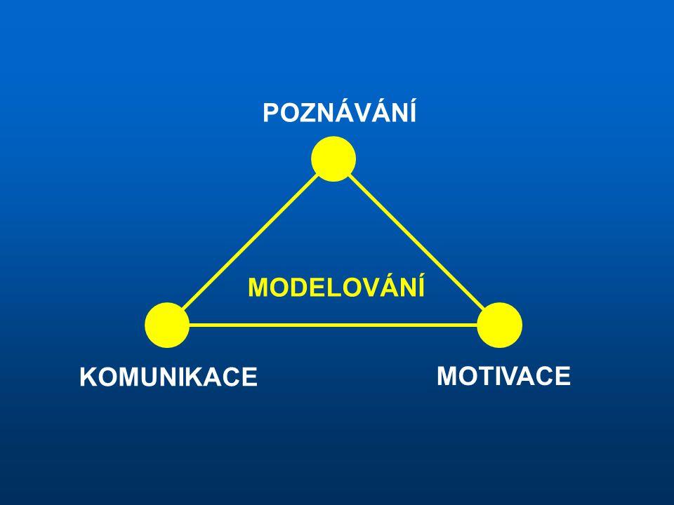 POZNÁVÁNÍ MODELOVÁNÍ KOMUNIKACE MOTIVACE