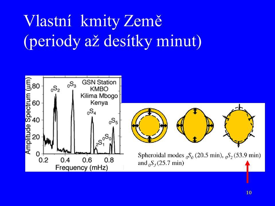 Vlastní kmity Země (periody až desítky minut)
