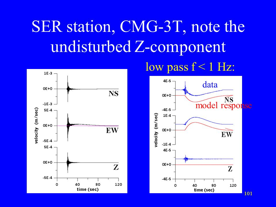 SER station, CMG-3T, note the undisturbed Z-component
