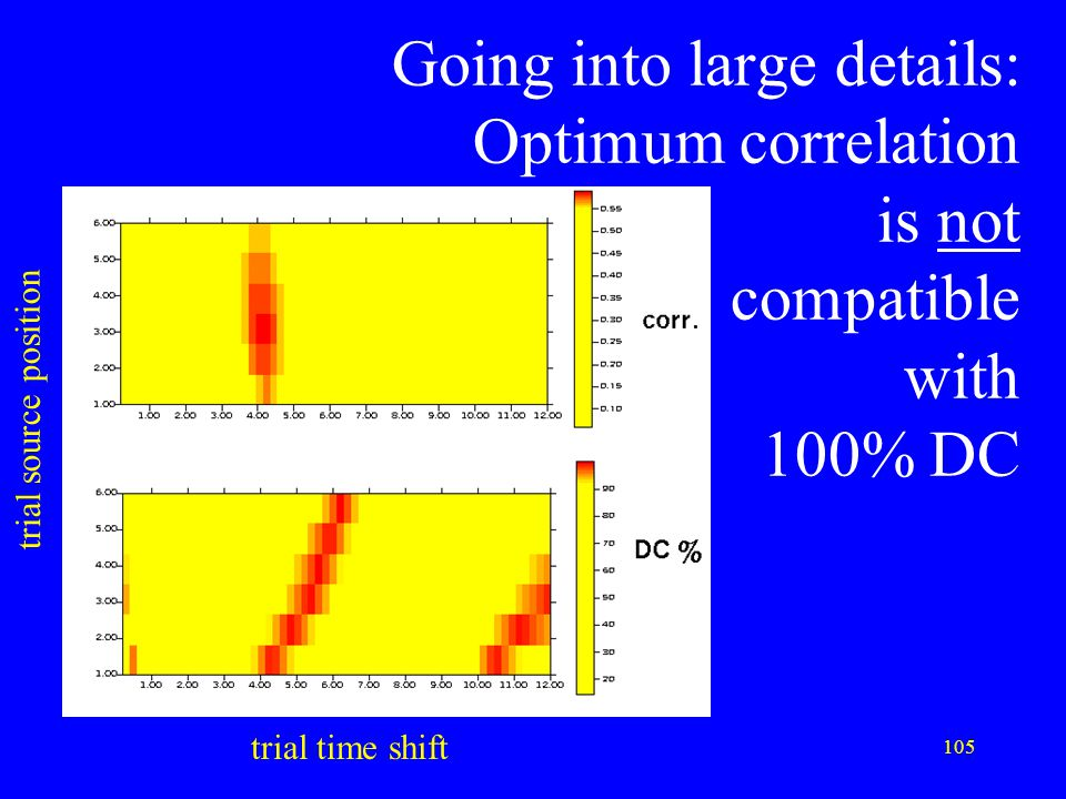 Going into large details: Optimum correlation is not compatible with 100% DC