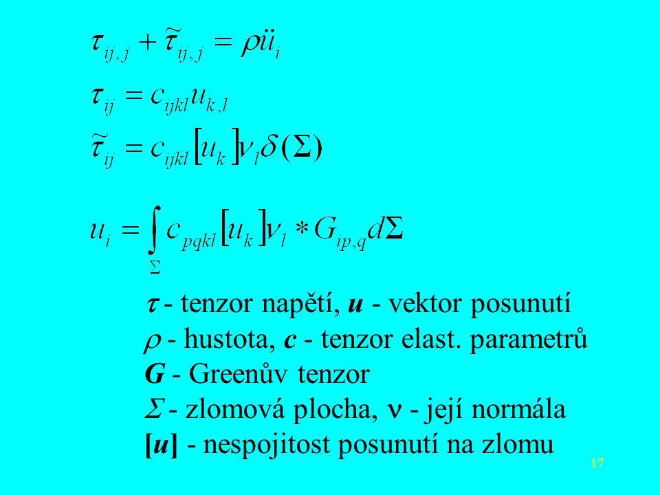 t - tenzor napětí, u - vektor posunutí