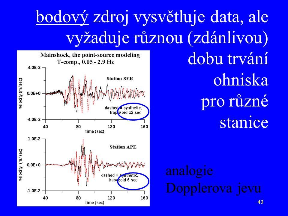 bodový zdroj vysvětluje data, ale vyžaduje různou (zdánlivou) dobu trvání ohniska pro různé stanice