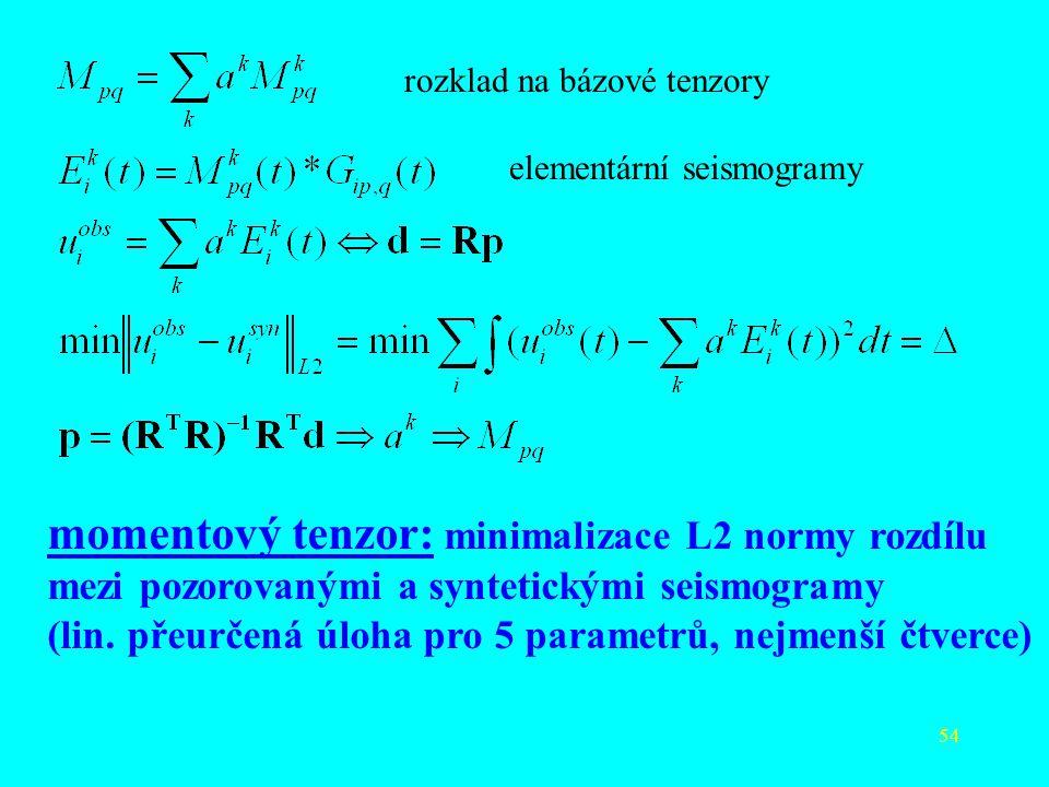 momentový tenzor: minimalizace L2 normy rozdílu