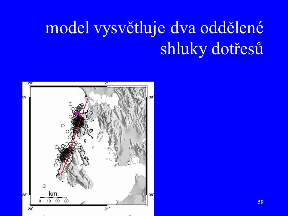 model vysvětluje dva oddělené shluky dotřesů