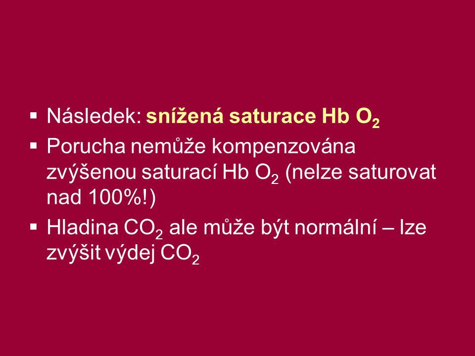 Následek: snížená saturace Hb O2