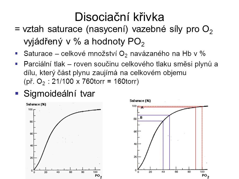 Disociační křivka = vztah saturace (nasycení) vazebné síly pro O2 vyjádřený v % a hodnoty PO2. Saturace – celkové množství O2 navázaného na Hb v %