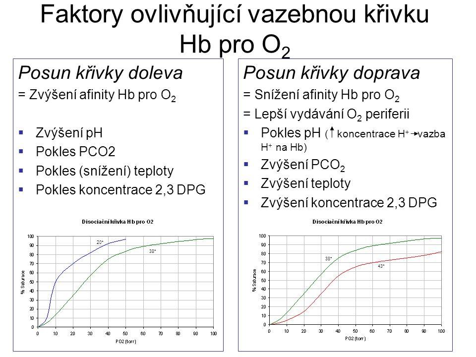 Faktory ovlivňující vazebnou křivku Hb pro O2