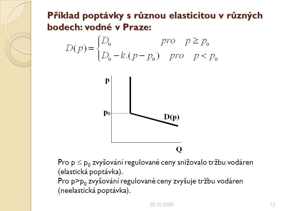 Příklad poptávky s různou elasticitou v různých bodech: vodné v Praze: