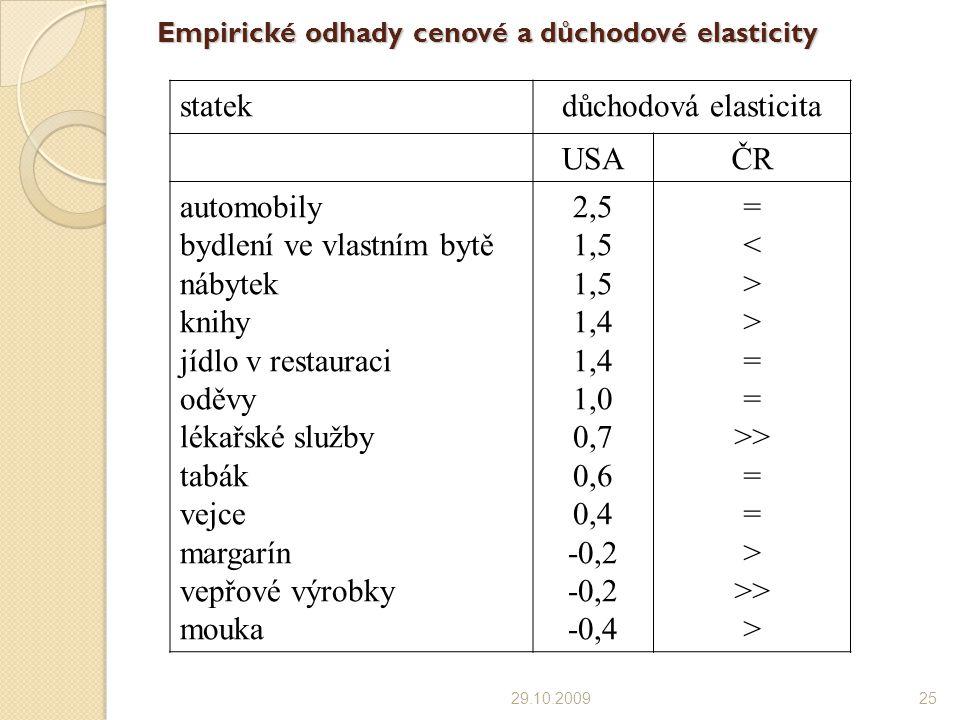 Empirické odhady cenové a důchodové elasticity