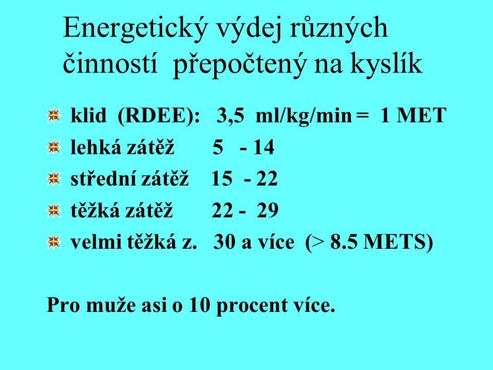 Energetický výdej různých činností přepočtený na kyslík