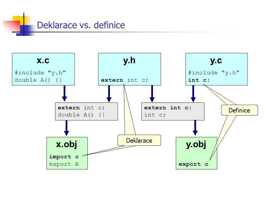 Deklarace vs. definice x.c y.h y.c x.obj y.obj