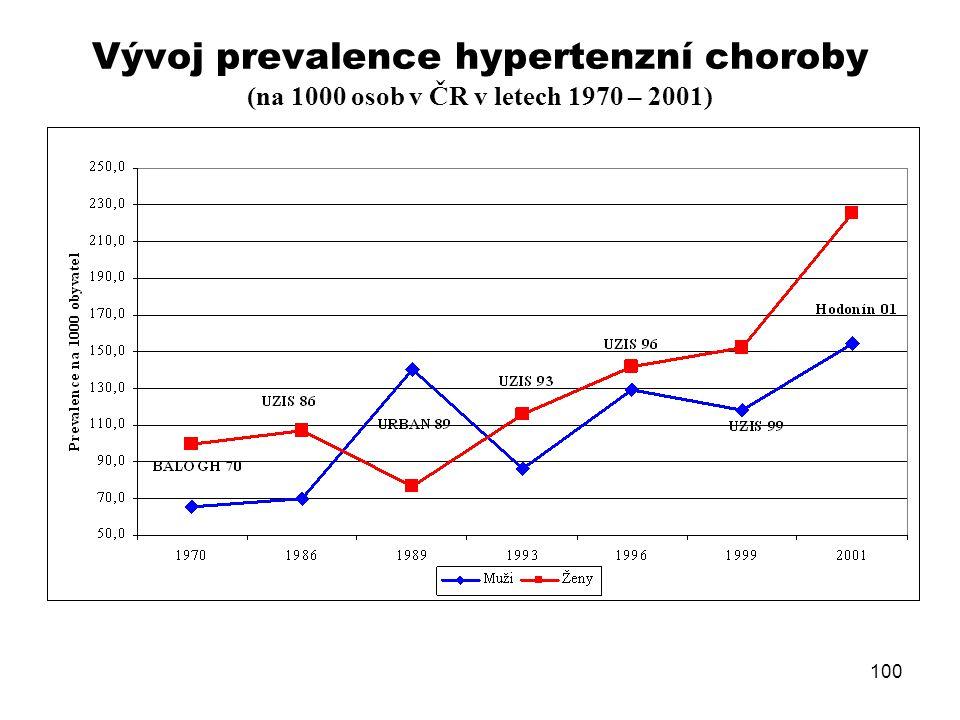Vývoj prevalence hypertenzní choroby (na 1000 osob v ČR v letech 1970 – 2001)