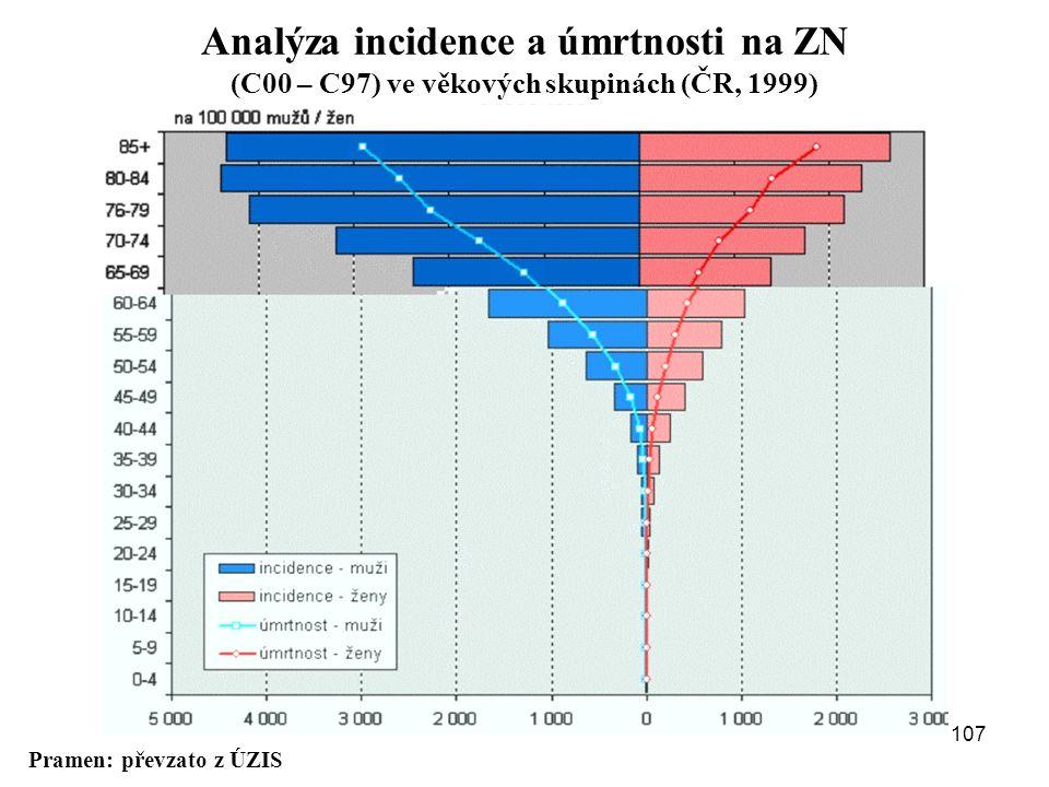 Analýza incidence a úmrtnosti na ZN (C00 – C97) ve věkových skupinách (ČR, 1999)