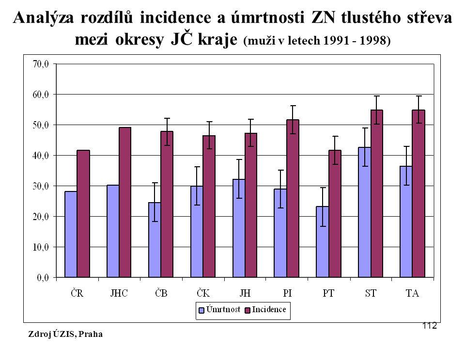 Analýza rozdílů incidence a úmrtnosti ZN tlustého střeva mezi okresy JČ kraje (muži v letech 1991 - 1998)