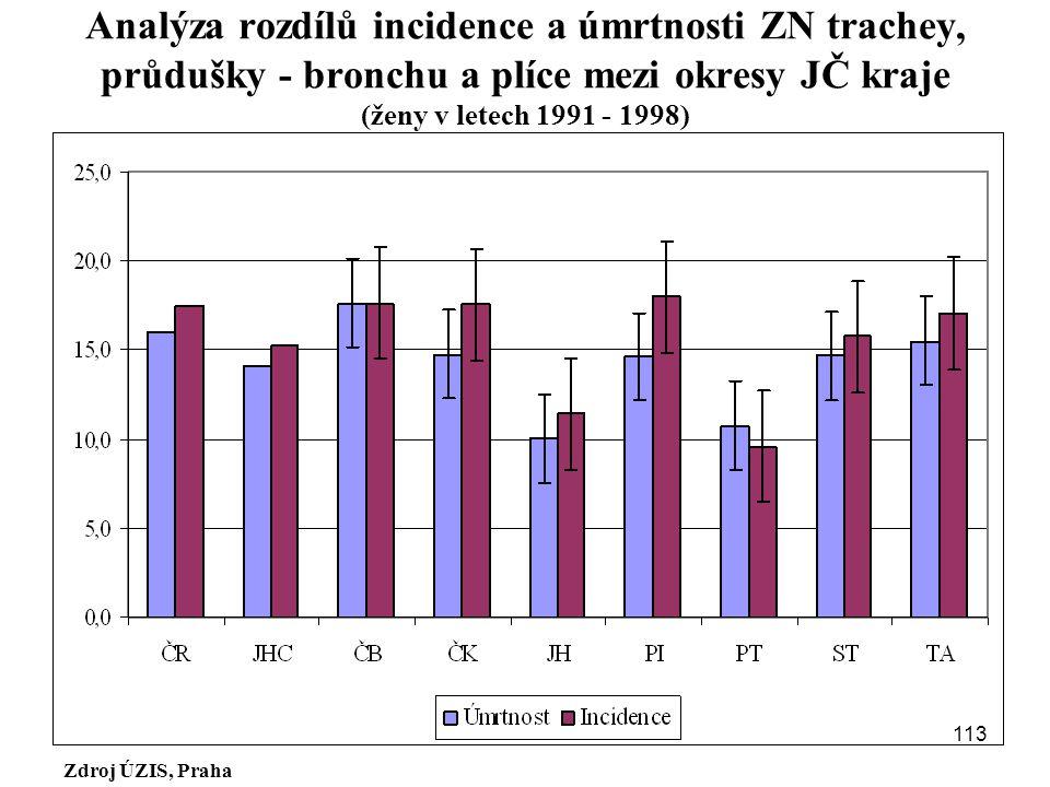 Analýza rozdílů incidence a úmrtnosti ZN trachey, průdušky - bronchu a plíce mezi okresy JČ kraje (ženy v letech 1991 - 1998)