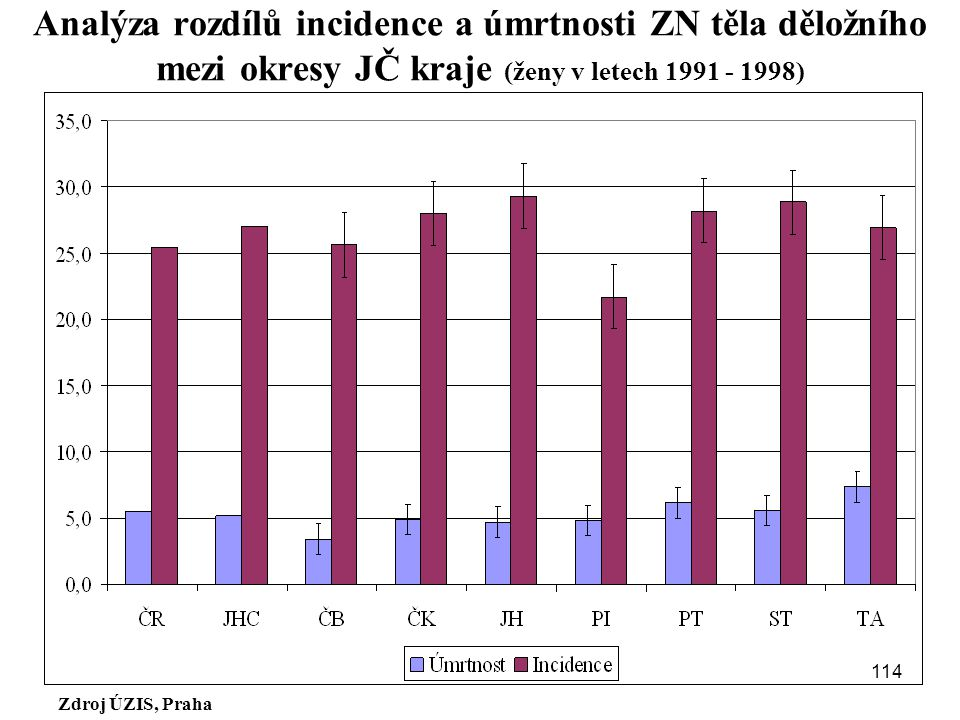 Analýza rozdílů incidence a úmrtnosti ZN těla děložního mezi okresy JČ kraje (ženy v letech 1991 - 1998)
