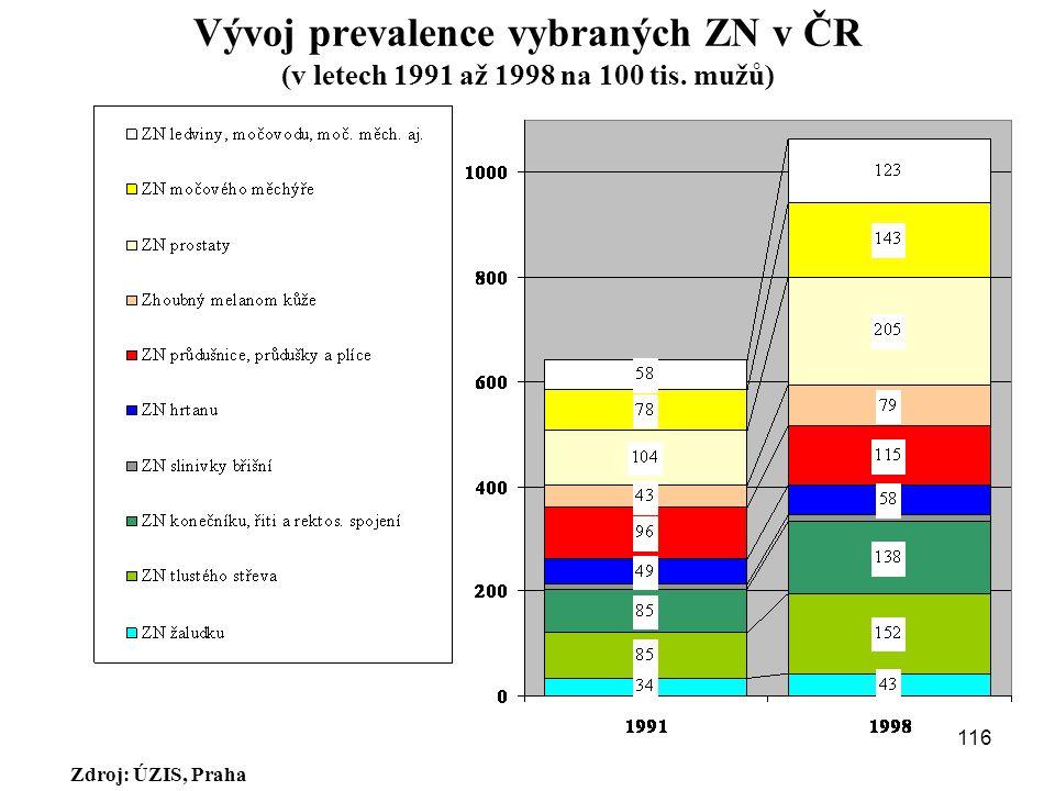 Vývoj prevalence vybraných ZN v ČR (v letech 1991 až 1998 na 100 tis