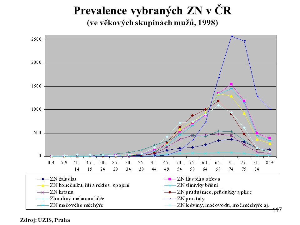 Prevalence vybraných ZN v ČR (ve věkových skupinách mužů, 1998)