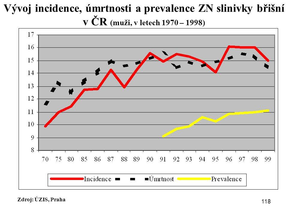 Vývoj incidence, úmrtnosti a prevalence ZN slinivky břišní v ČR (muži, v letech 1970 – 1998)