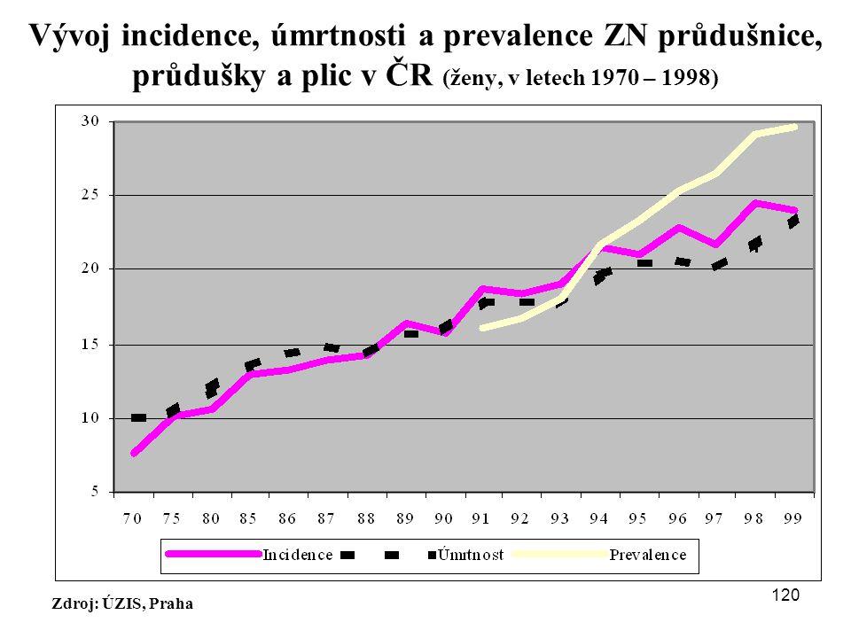 Vývoj incidence, úmrtnosti a prevalence ZN průdušnice, průdušky a plic v ČR (ženy, v letech 1970 – 1998)