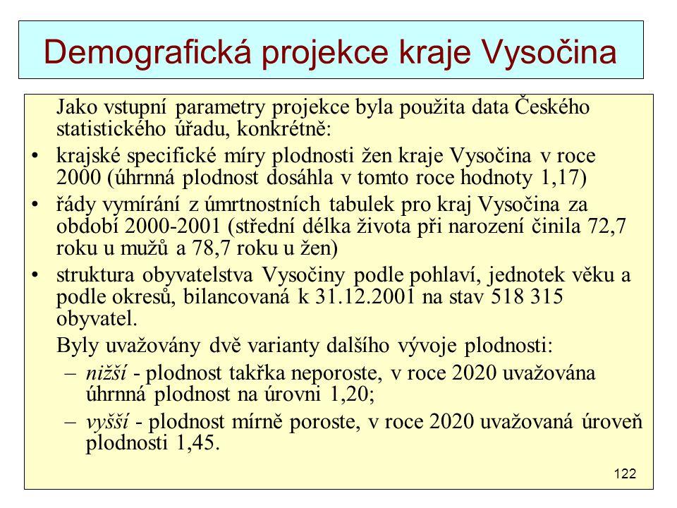 Demografická projekce kraje Vysočina