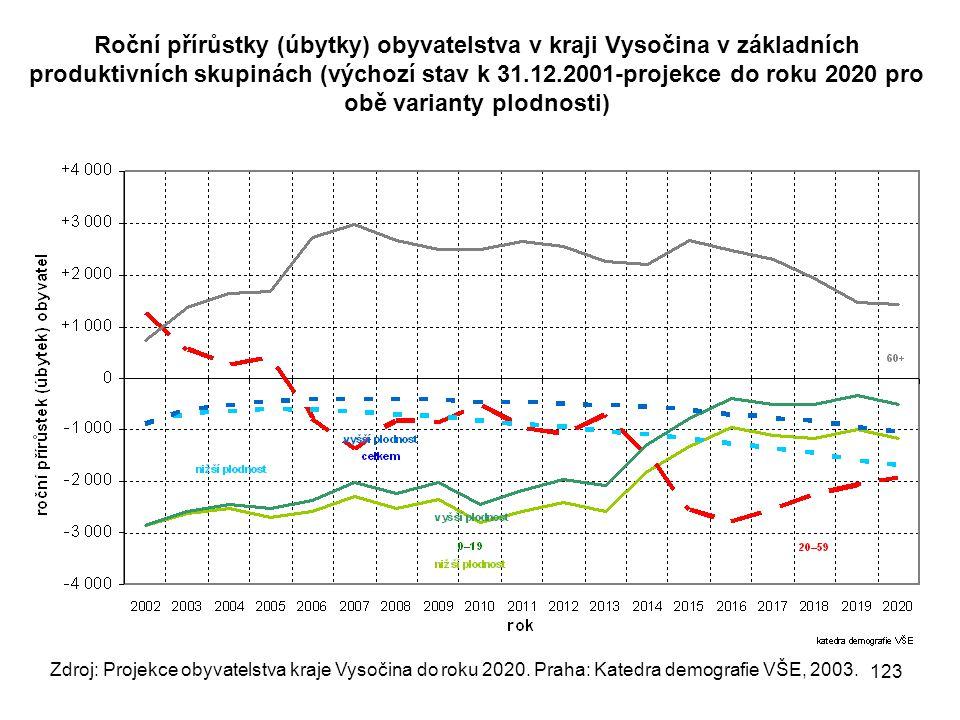 Roční přírůstky (úbytky) obyvatelstva v kraji Vysočina v základních produktivních skupinách (výchozí stav k 31.12.2001-projekce do roku 2020 pro obě varianty plodnosti)