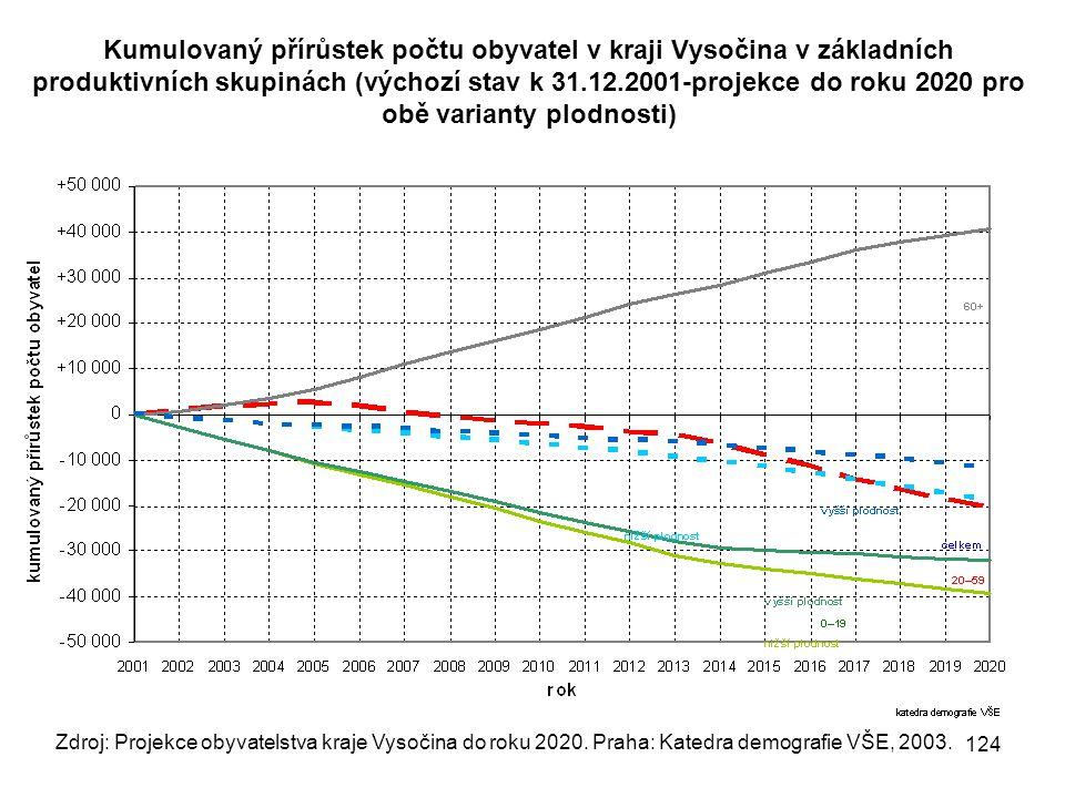 Kumulovaný přírůstek počtu obyvatel v kraji Vysočina v základních produktivních skupinách (výchozí stav k 31.12.2001-projekce do roku 2020 pro obě varianty plodnosti)