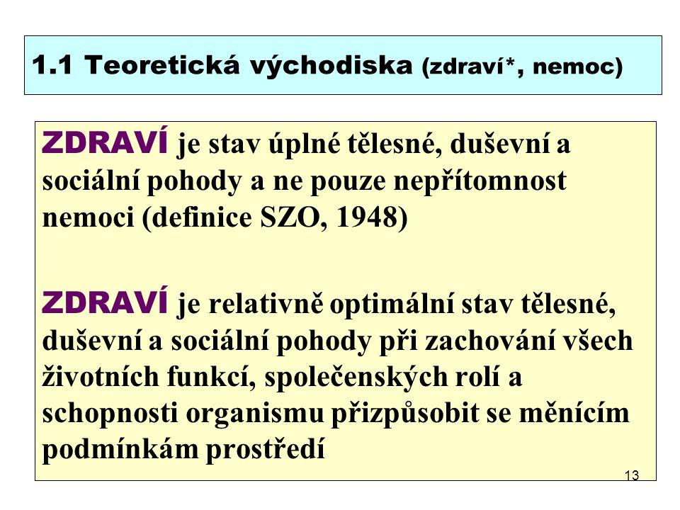1.1 Teoretická východiska (zdraví*, nemoc)