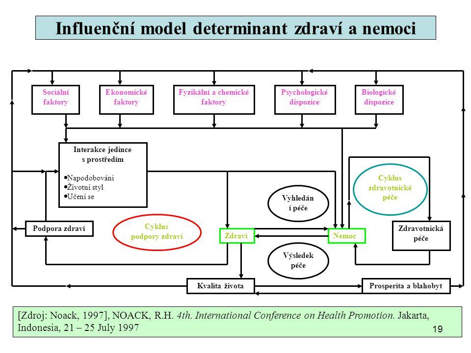 Influenční model determinant zdraví a nemoci