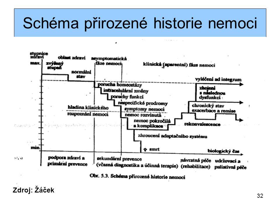 Schéma přirozené historie nemoci
