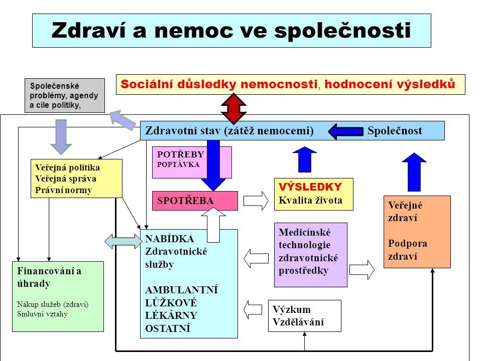 Zdraví a nemoc ve společnosti