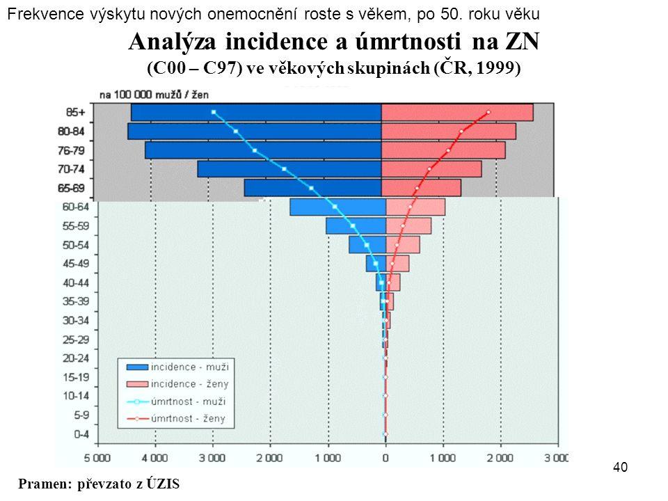 Frekvence výskytu nových onemocnění roste s věkem, po 50. roku věku